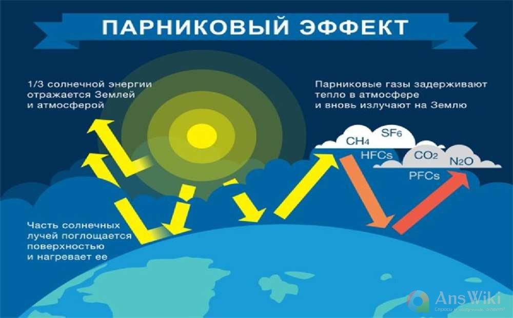 pot1 - Проблема глобального потепления - выдумка или реальная угроза